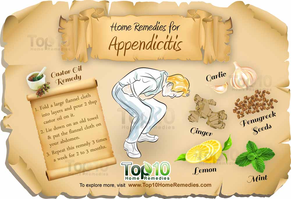 appendicitis symptoms diagram