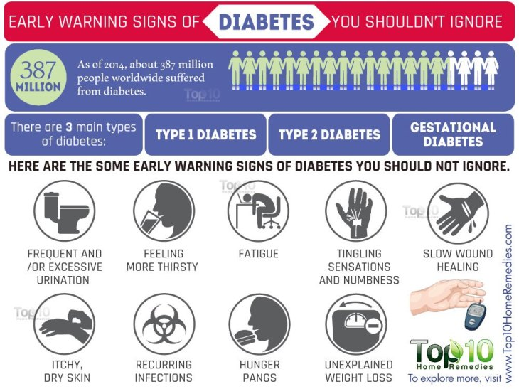 Image result for Warning Signs of Diabetes