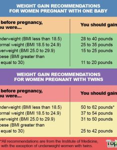Recommended weight gain chart for pregnancy also tips that would help in healthy during top rh top homeremedies