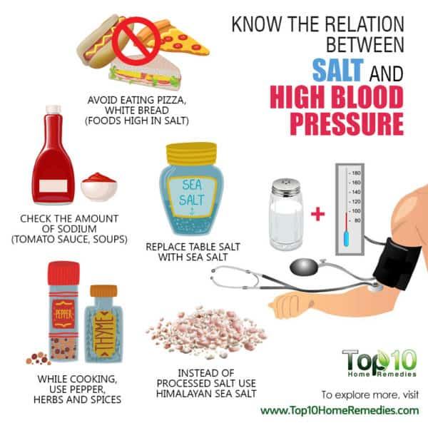 relation between salt and high blood pressure