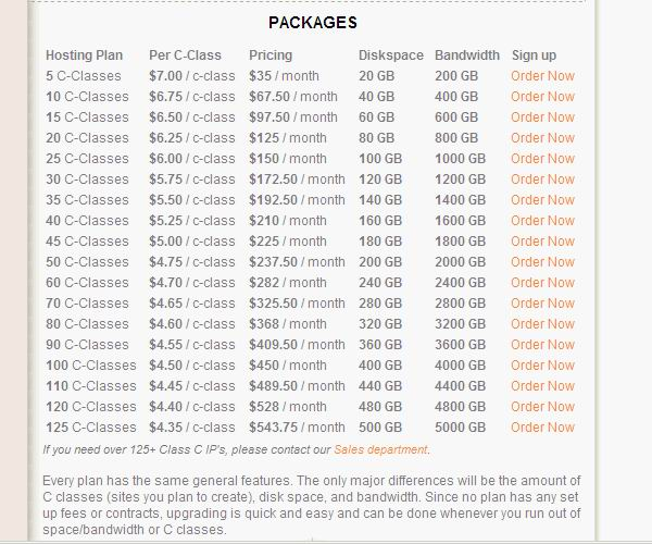 SEO Hosting Pricing Chart