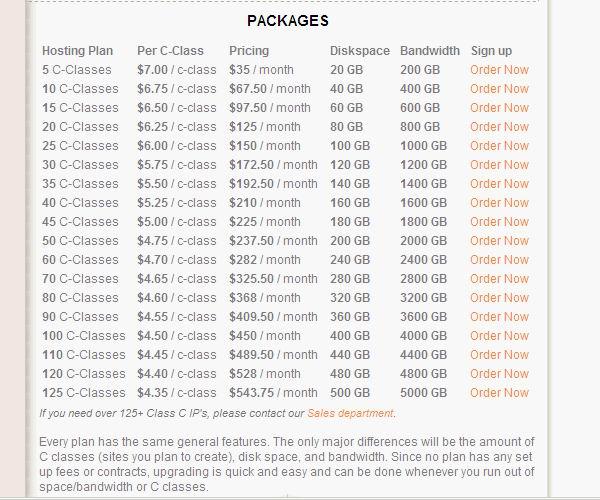 SEO Hosting Pricing Chart