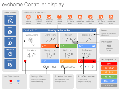 evohome-controller-display-home-en