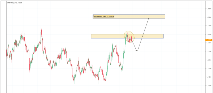 Euro Dollaro grafico a 4 ore