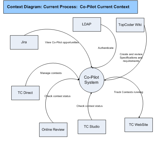 context diagram visio example 1998 jeep wrangler wiring topcoder sample project 2