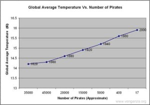 This chart shows the correlation between the number of pirates in the world and global warming.