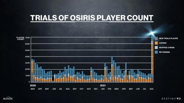 Destiny 2 Traces of Osiris Septiembre de 2021 Números