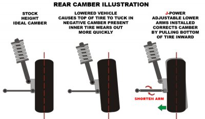 Acura RSX 2002-2007 Front and Rear Adjustable Camber Kit