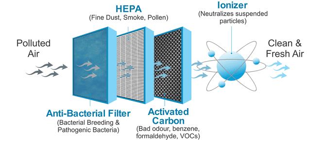working of an air purifier