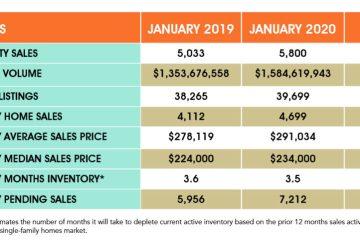 2020年1月休斯顿房地产市场分析报告(疫情前)