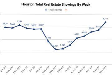 【原创】休斯顿房地产市场走势分析,疫情对休斯顿房产市场的影响