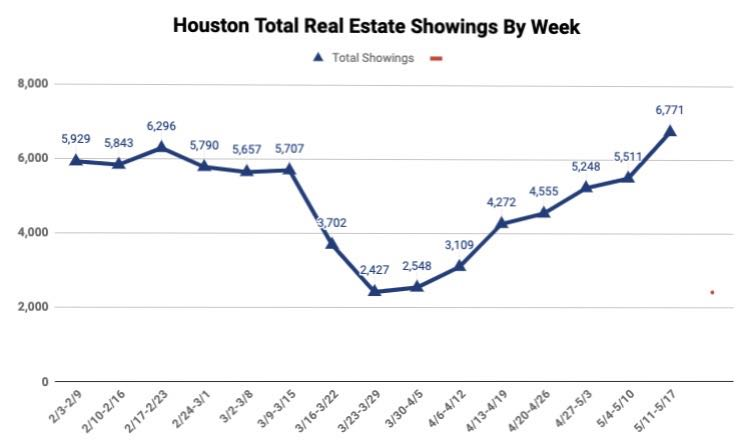 休斯顿房产市场