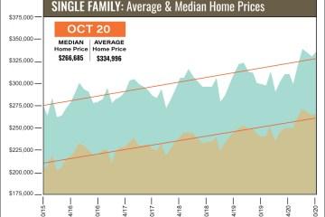休斯顿房地产市场10月份继续创纪录攀升