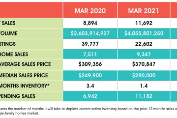 3月份休斯顿房产市场创纪录飙升:平均房价上涨近20%,豪宅销量大涨近90%