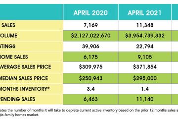 休斯顿房产市场4月份创纪录增长:平均房价增20%,豪宅销量增164%