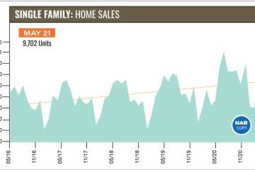 5月份休斯顿房产市场再创历史新高,独立屋销量飙升 48.2%,平均房价上涨 29.7%