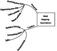 Application of Mindmapping 2