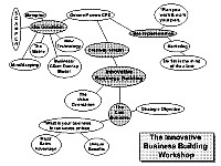 Bubble diagram about Innovative business building