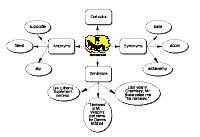 Bubble diagram about Nemesis