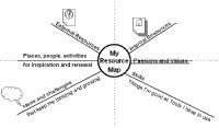 Mindmap of My resource map