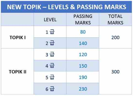 Image result for Topik EXam