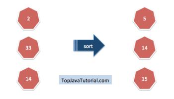 Bucket sort program in java - Top Java Tutorial