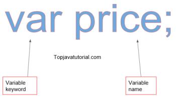 JavaScript Scope - Top Java Tutorial
