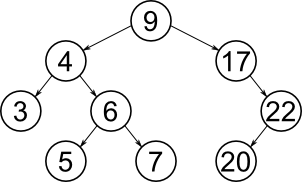 Java program to implement Binary Search Tree and its