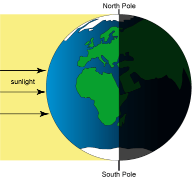 The earth tilts at an angle of 23.5 degrees