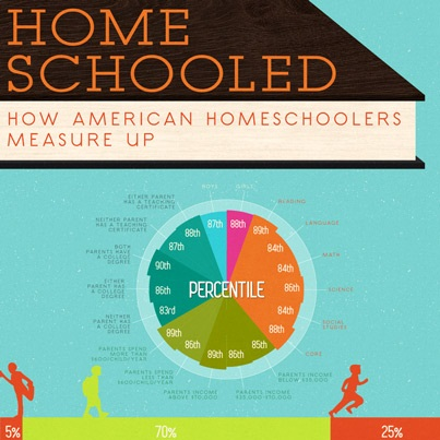 Homeschooled: How American Homeschoolers Measure Up