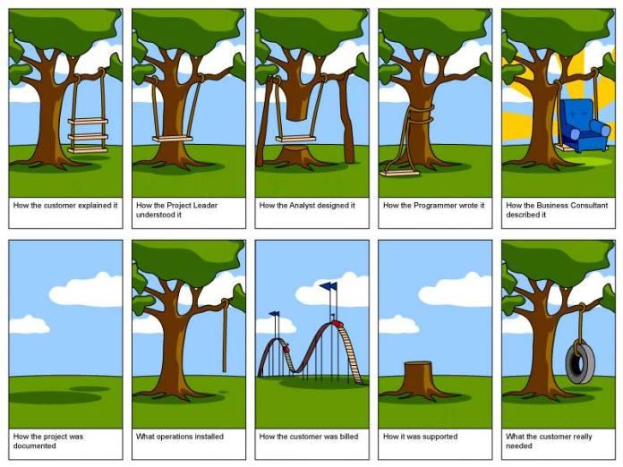 Этапы работы над веб-проектом