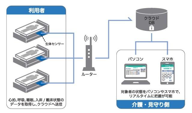 SensingWave 介護見守りシステムの概略図