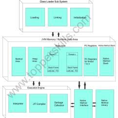Jvm Architecture Diagram 1984 Porsche 944 Radio Wiring Internal Structure Of Java Virtual Machine By