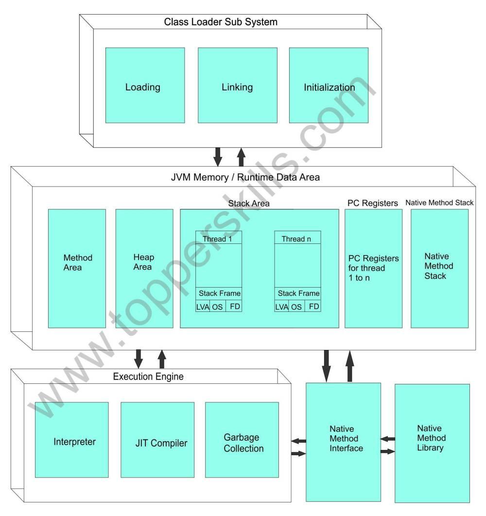 medium resolution of internal structure of jvm