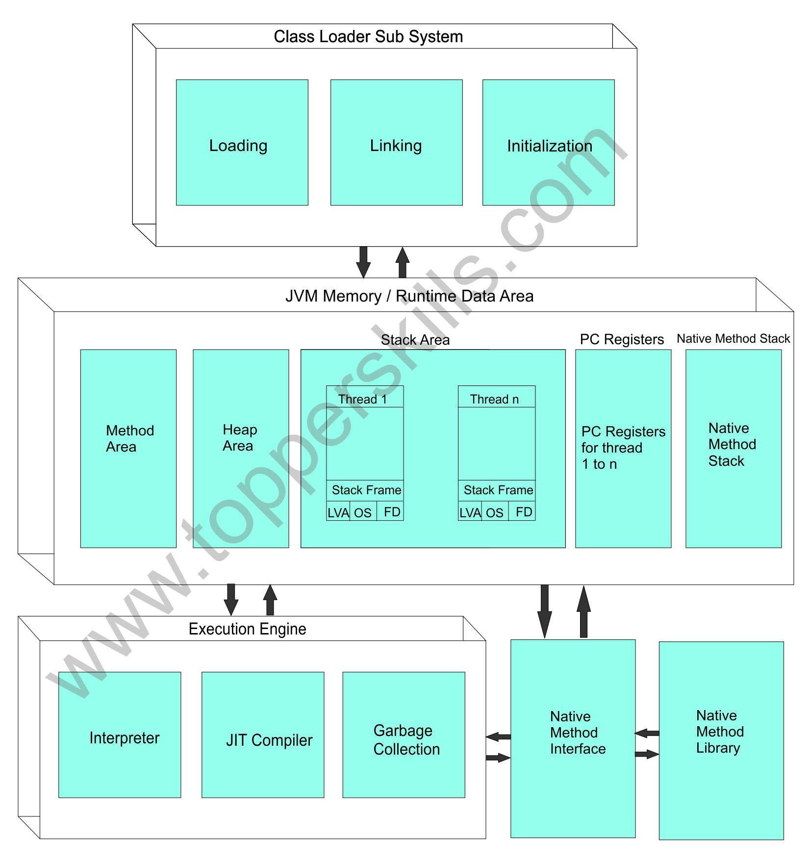 hight resolution of internal structure of jvm
