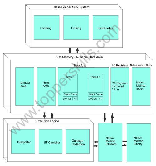 small resolution of internal structure of jvm