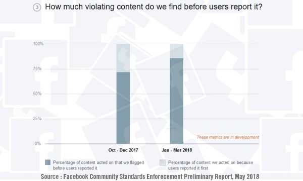 Facebook Housecleaning Graph May 2018