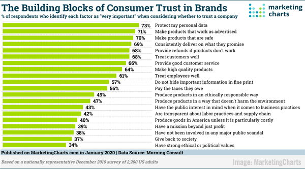 2020 January 17 MarketingCharts Chart