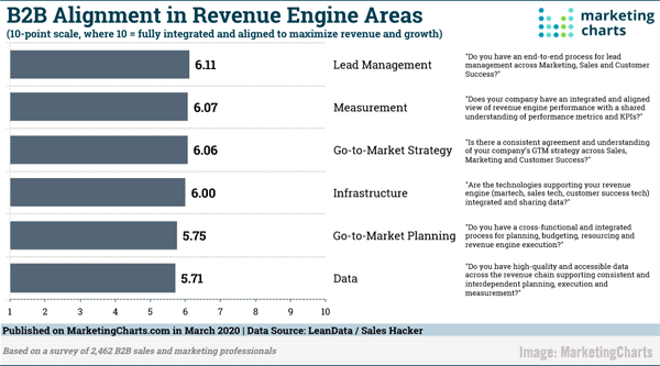 2020 March 20 MarketingCharts Chart