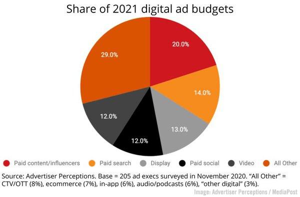 2021 April 30 Advertiser Perspectives Chart