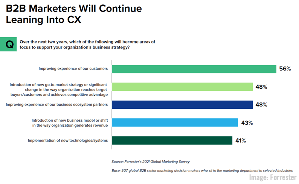 2021 August 13 Forrester Chart
