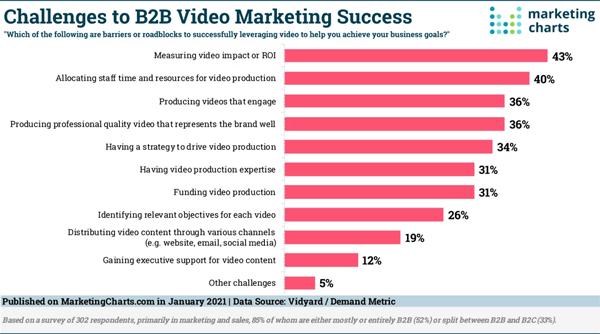 2021 January 29 MarketingCharts Chart