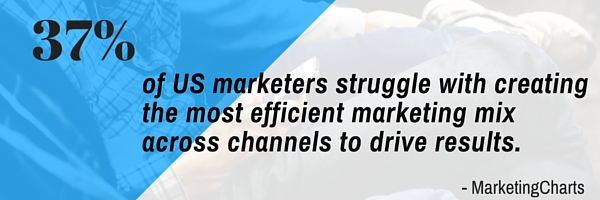 37 percent of US marketers struggle with creating the most efficient marketing mix across channels to drive results.
