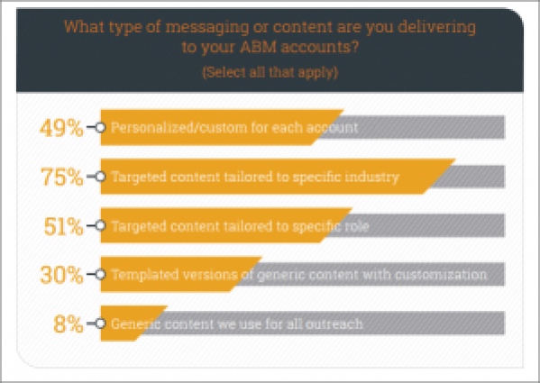 Account-Based Marketing Messaging & Content