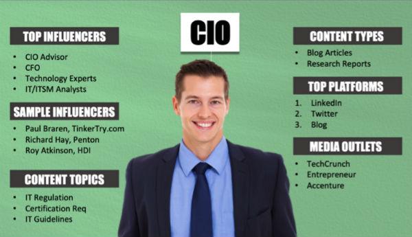 CIO sources of influence