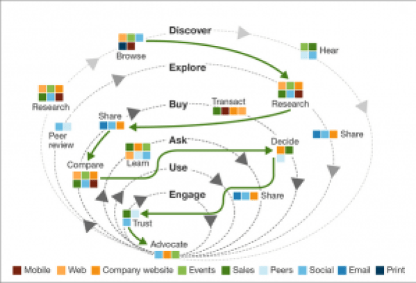 B2B Customer Buyer's Journey - Forrester