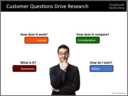Customer Questions Drive Research