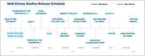 Disney's Blockbuster Movie Schedule