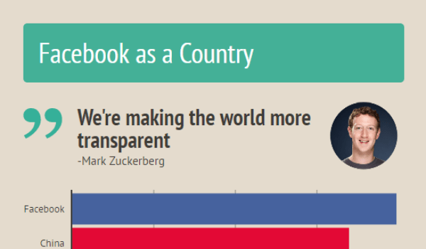 Facebook-as-a-country-with-mark-1