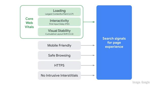 Google Core Web Vitals Chart